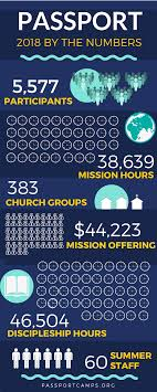 Youth Inc Christian And o Children Mission - Passport Summer 10155947752258333 For Camps 42497157 7942467022292516864 Groups Trips|Wanting Forward To The 2019 Season