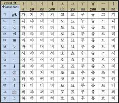 Hangul Alphabet Chart The Korean Alphabet Korean Alphabet Chart For Consonants