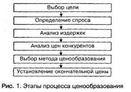 Реферат Этапы ценообразования  Выбор цели Любая фирма должна прежде всего определить какую цель она преследует выпуская конкретный товар Если четко определены цели и положение товара