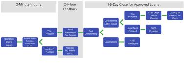 Loan Process Flow Chart Process Flowchart