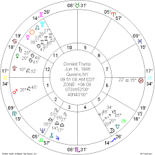 Donald Trump Natal Chart Could Donald Trump Be The Next President Astrologers