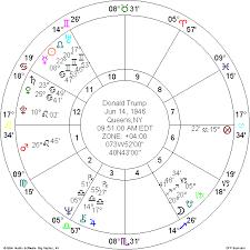Donald Trump And Richard Branson Astrologers Community