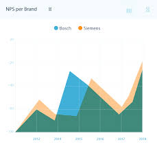 Javascript Show Gridlines Over Graph In Chart Js Show