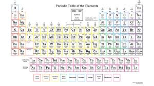Chemistry Chart Elements Names Printable Periodic Table Of Elements With Names Dynamic
