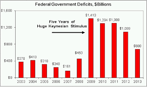 Bernankes View Of Fiscal Policy Downsizing The Federal