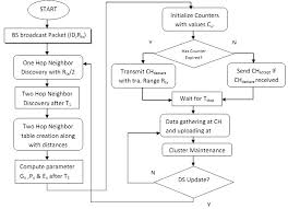 Tft Algorithm Chart Flow Chart Of Realistic Weighted Clustering Algorithm
