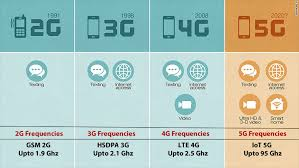 Cellular Frequency Chart 5g Network Uses Nearly Same Frequency As Weaponized Crowd