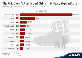 Army Base Pay Chart 2013 Chart The U S Dwarfs Russia And China In Military