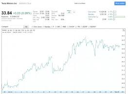 Tesla Stock Quote Gorgeous Tesla Stock Quote Combined With Stock Price For Make Astonishing