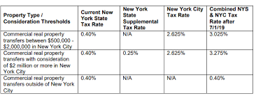 New York And Dc Changes To Real Estate Transfer Tax Rett