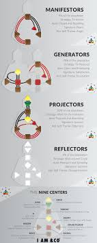 Human Design Types What To Know About Human Design Your