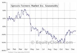 Sfm Chart Sprouts Farmers Market Inc Nasd Sfm Seasonal Chart