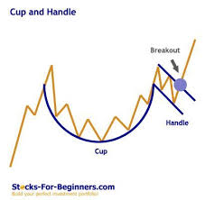 Stock Chart Tutorial Stock Chart Patterns Tutorial Trading Investment Stock