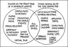 Xkcd Venn Diagram 83 Best X K C D Images Jokes Quotes Humour Fun Things