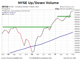 Nyse Volume Chart Is Market Breadth Confirming The Stock Markets Recent Highs