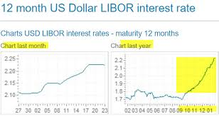 2 Year Libor Rate Chart 2 Year Libor Rate Commodity Market Crude Oil
