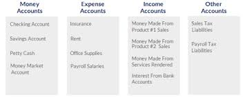 Small Business Chart Of Accounts Example Accounting Basics What Do Small Business Owners Need To