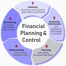 Financial Planning And Control Definition Importance