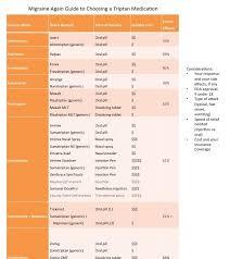 Triptans Comparison Chart Who Should And Should Not Use Triptans For Migraine Relief
