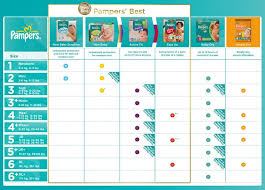 Pin By Janet Evans On 25102017 Pampers Size Chart Diaper