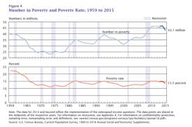 poverty in the united states  poverty in the united states