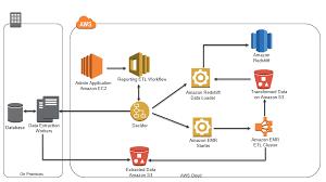 Amazon Warehouse Process Flow Chart Automating Analytic Workflows On Aws Aws Big Data Blog