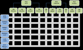 Effectiveness Of Matrix Organizations At The Tacom Lcmc