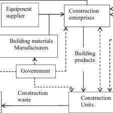Construction Green Supply Chain Management Organizational