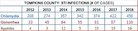 Std Chart 2016 Sti Sexually Transmitted Infection Www Tompkinscountyny Gov