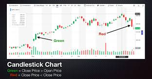 How To Read A Stock Chart Like A Boss Learn To Trade 2019