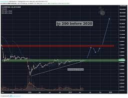 0 1 Xrp A Trade Of A Lifetime For Bitstamp Xrpusd By