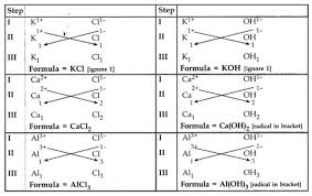 Can I Get Valency Table For Writing Chemical Formula