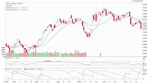 Nifty Share Chart Nifty Bank Nifty Share Price Stock Market Sensex Investment