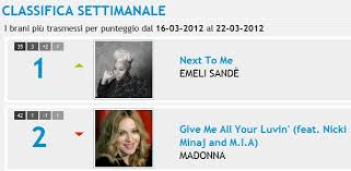Tv Airplay Chart Give Me All Your Luvin 2 On Italian Airplay Charts