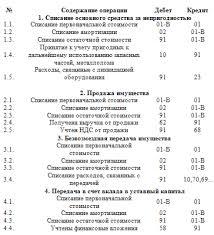Книга Основные средства Бухгалтерский и налоговый учет Бухгалтерский и налоговый учет