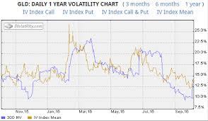 Gold Trading Update Gld Prepare For More Volatility