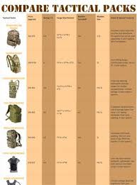 Army Hydration Chart Tactical Hydration Pack Comparison Chart Hydration Pack