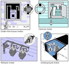 how a gas meter works how to shut off your natural gas in an emergency socalgas