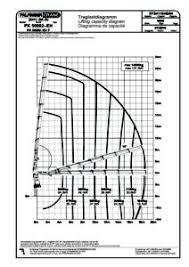 Load Range Chart Palfinger Pk50002eh Main Boom Load Range Chart Pollock