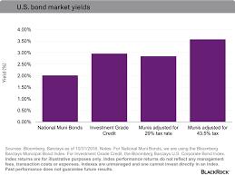 Municipal Bond Yields Chart Muni Bonds Can Help Cushion The Bite Of Taxes Ishares