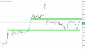 Page 2 Eth Eur Ethereum Euro Price Chart Tradingview