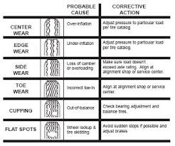 Trailer Tire Pressure Chart Identifying Trailer Tire Tread Wear And Its Causes