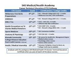Medical Health Academy Sisters High School