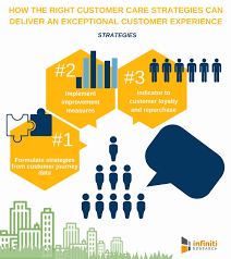 Role Of Customer Care In Improving Customer Experience