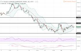 Fkli Chart Daily Futures Commentaries Fkli Malaysia Index 6 7 2018