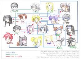 Naruto Sensei Chart Naruto Chart By Skuldchan On Deviantart