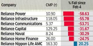Reliance Capital Share Chart Reliance Group Anil Ambani Group Calls Heavy Selling