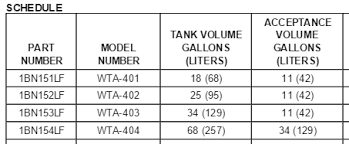 Pressure Tank Drawdown Chart Hydro Pneumatic Tank Acceptance Volume Vs Usable Volume