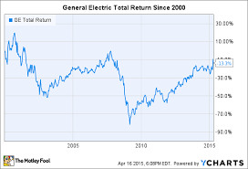 General Electric Used To Be Bigger Than Apple What