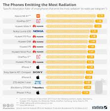 Radiation Levels Chart Data Story Samsung Smartphones Emit Least Radiation